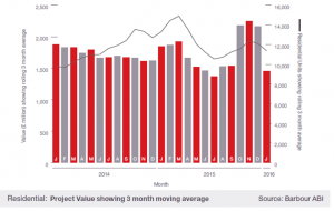 Residential contract value - January 2016